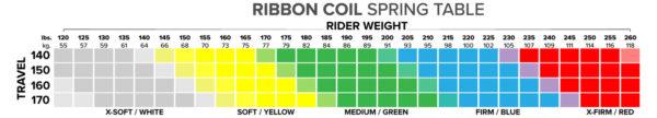 MRP Ribbon tabela twardości sprężyn