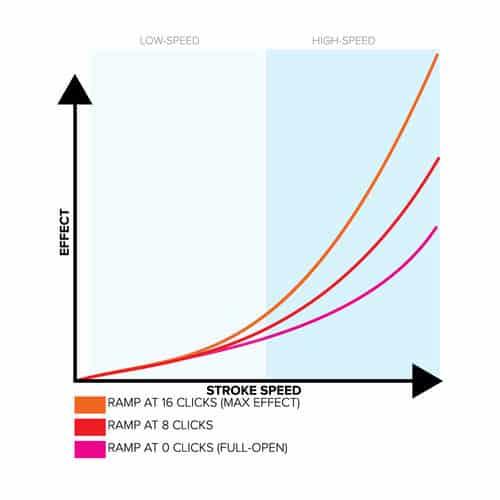 MRP Ramp Control wykres prędkość ugięcia do efektu