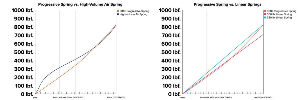 progressive-spring-vs-linear